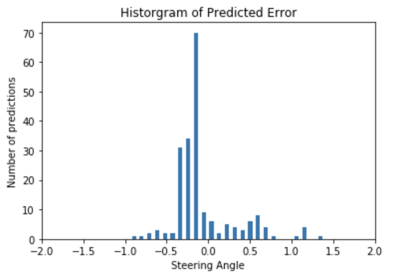 Ouster Lidar ML Model Prediction Error