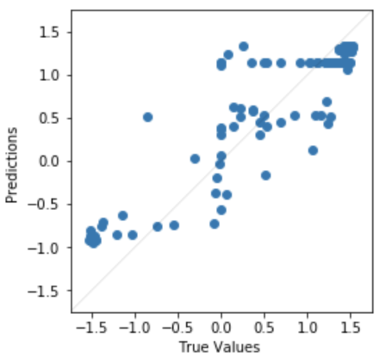 Ouster Lidar ML Model Predicted Error Scatter Plot