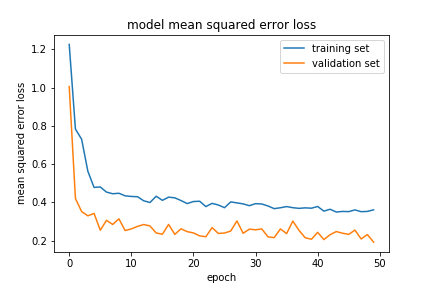 Ouster Lidar ML Model Training Loss Plot