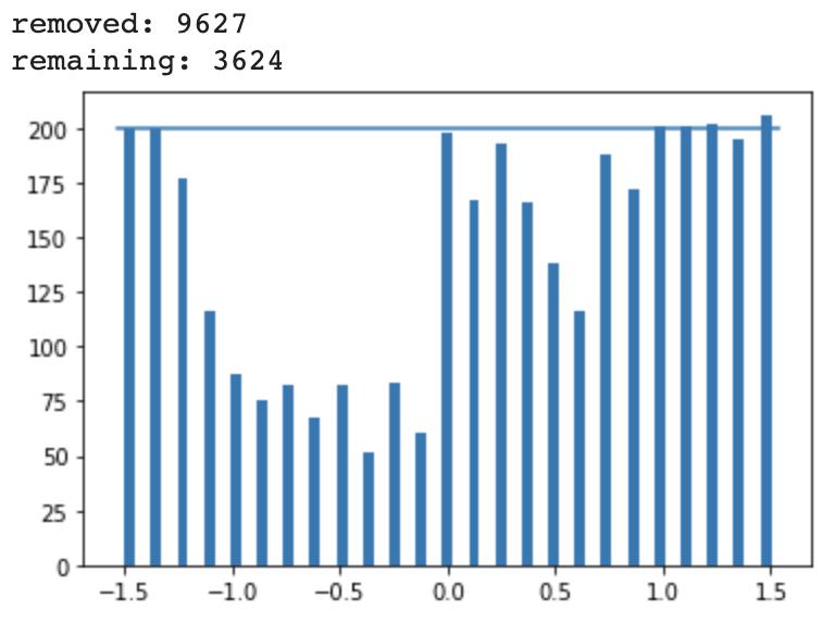 RC ML Training Dataset Normalized Histogram