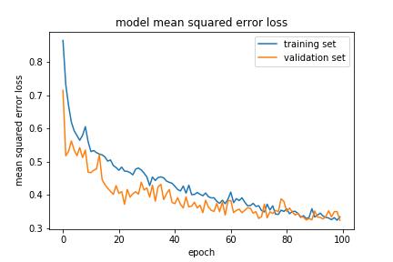 RC ML Model Training Loss Plot