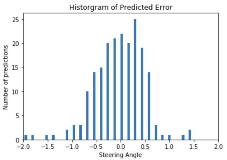 RC ML Model Predicted Error Histogram
