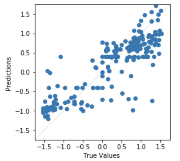 RC ML Model Prediction Error Scatter Plot